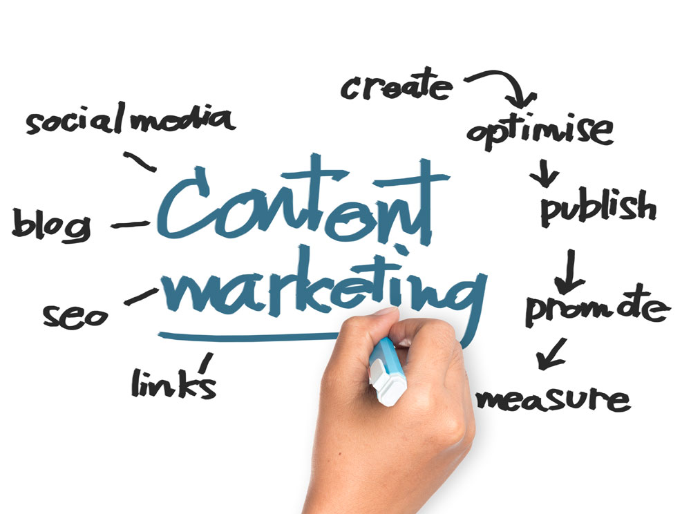 content marketing boost leads